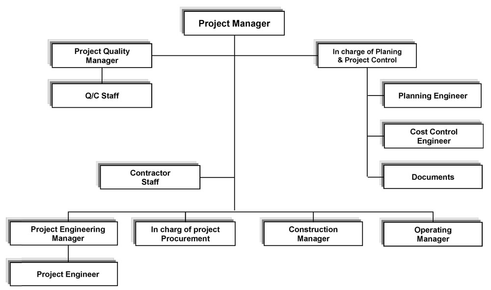Organization Chart  Absolut Engineering Co